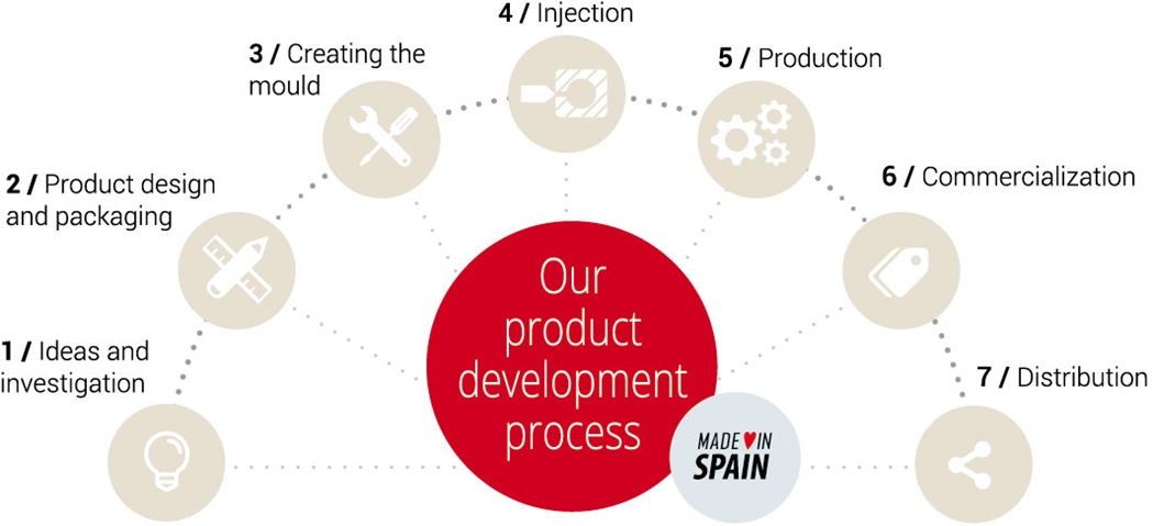 Our product development process